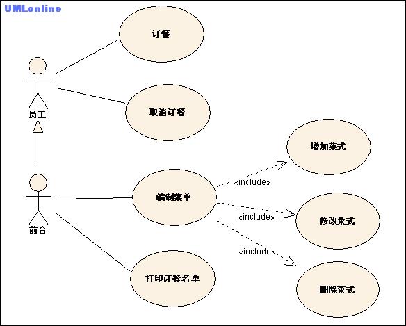 用例图 订餐系统.png