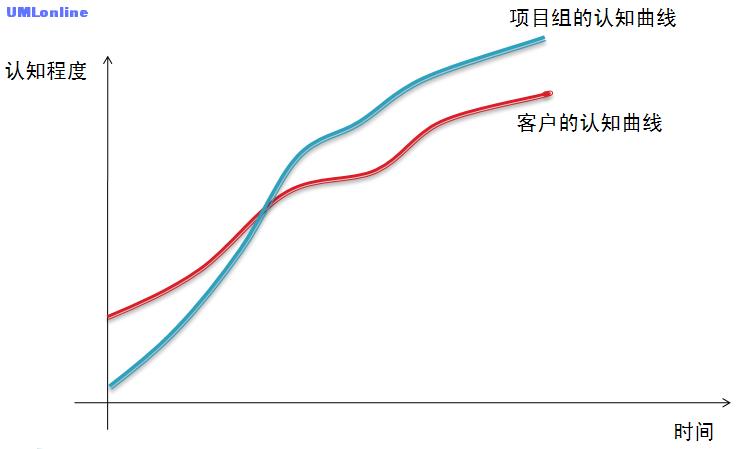 认知曲线2.png
