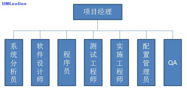 项目团队模型.png