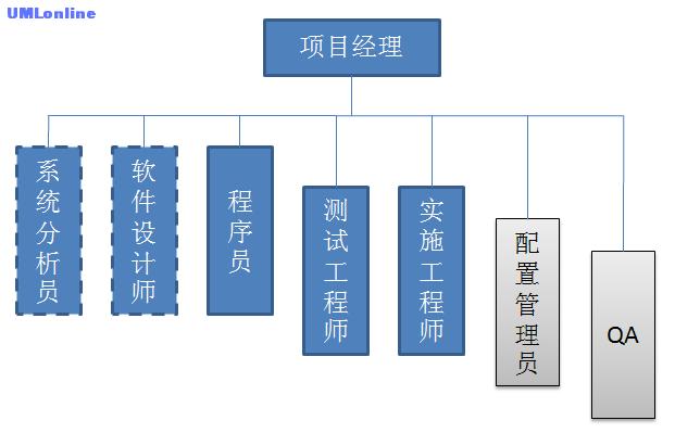 实际项目团队模型.png