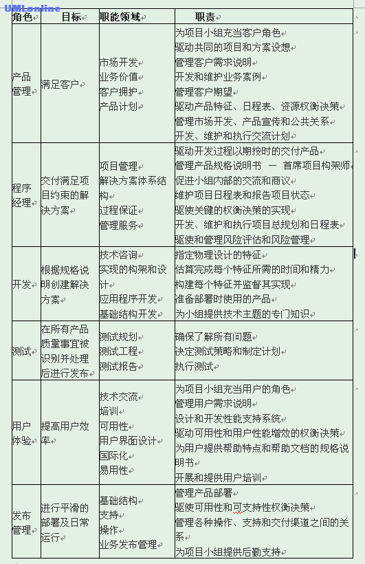 MSF各角色说明.png