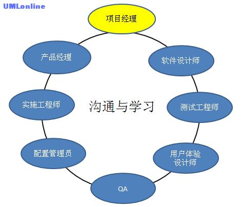 实用项目团队模型.png