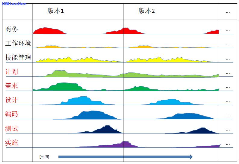 多线程多版本软件生命周期模型.png