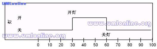 图1.12 灯的开关状态随时间变化图.jpg