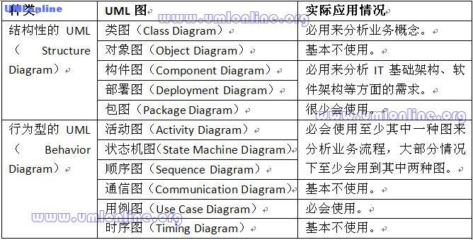 表1.1 各种UML图实际应用情况.jpg