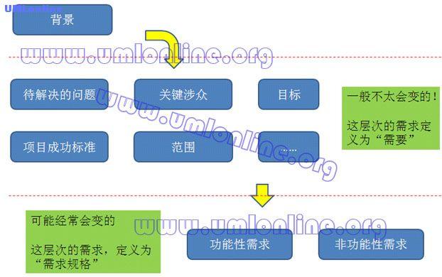 图2.3 背景 需要 需求规格.jpg