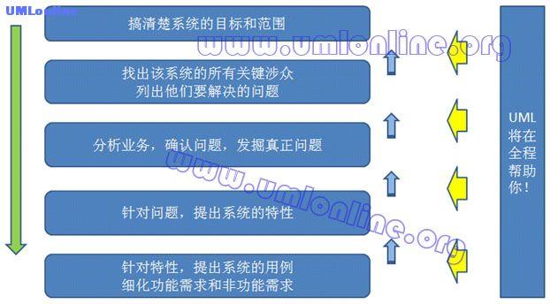 图2.4 UML助力需求分析.jpg