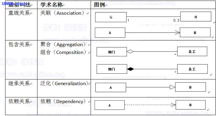 表1.1 类图基本语法.png